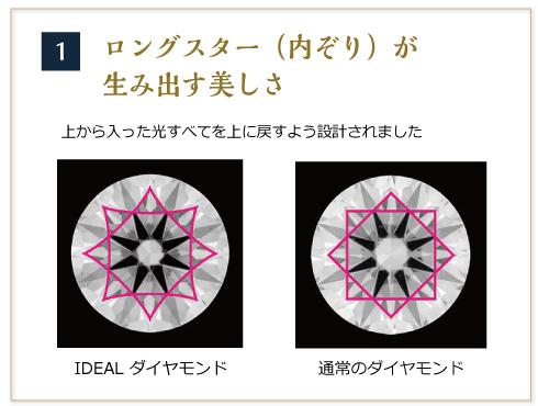 IDEALダイヤモンド